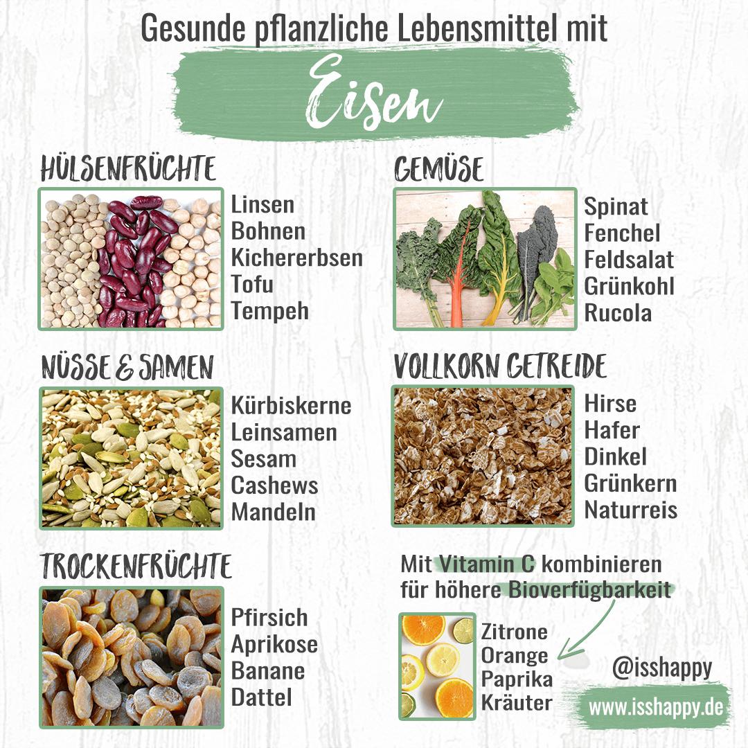 Wie du einem Eisenmangel bei veganer Ernährung ganz einfach vorbeugen kannst!